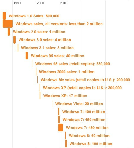 Windows sales (bar size = time to reach unit sales)