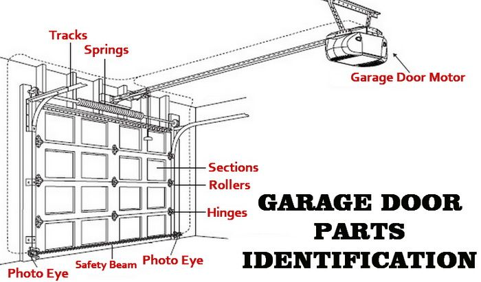 Garage door parts identification diagram garage doors for Garage door opens on its own