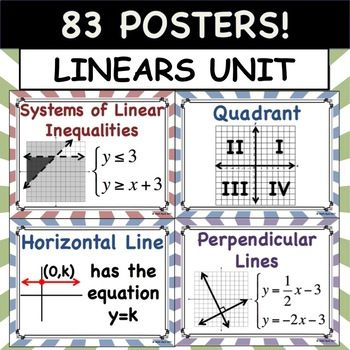"""83 Posters! Each 8.5"""" x 11"""" in size. Perfect for Word Walls or Bulletin Boards! Posters Included: RELATING TO LINEAR EQUATIONS -Linear Function -Linear Model -Rate of Change -Slope -Slope Formula -Point-Slope Form -Slope-Intercept Form -Standard Form -Independent Variable -Dependent Variable -Coefficient -Constant -Variable -Term -Non-Linear"""