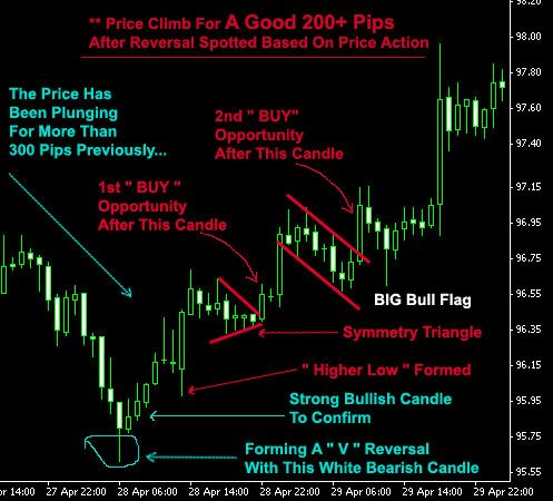 Forex Price Action FPA System Review – Best Forex Coaching That Reveal Complete Success Methode Forex price action trading for high-profit and low-risk trades