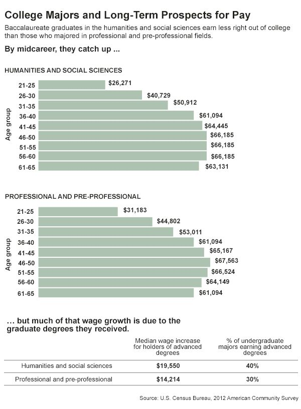 Liberal Arts Graduates Earn Less Money Initially After Graduation Than  Those Who Majored In Professional Or