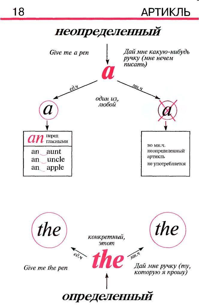 Грамматика английского языка в таблицах и схемах (книга)   113 фотографий
