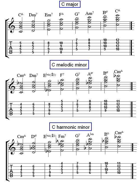 Best Jazz Standards Images On   Backing Tracks