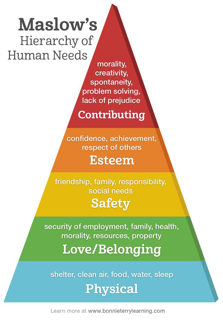 maslow model Describe your organization's maslow's pyramid of employee engagement through the use of the maslow's hierarchy of employee engagement powerpoint model, the.