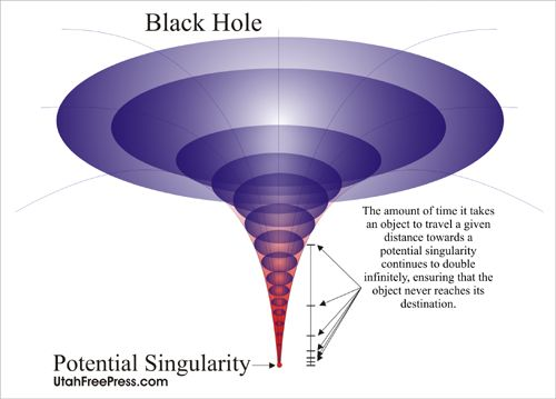 black holes working ideal - photo #17