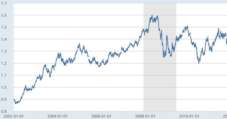 [OUTIL DE VOYAGE] Historique des taux de change de l'euro par rapport au dollar depuis l'introduction de l'euro en 2002.