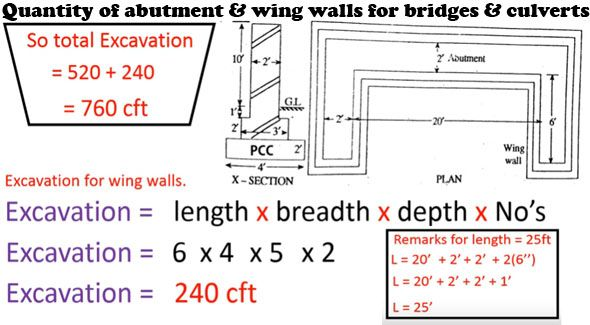 How To Calculate The Quantity Of Abutment Amp Wing Walls For