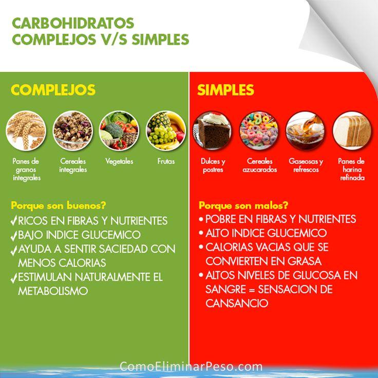Complejos v/s Simples, conoces la diferencia?  La estructura y fibra de los carbohidratos complejos exigen a nuestro cuerpo más trabajo para digerirse, liberando energía por un largo tiempo. En cambio los simples son pequeñas moléculas de azúcar que son digeridas rápidamente por nuestro cuerpo. La energía es almacenada como glucógeno en nuestras células y si no es usado inmediatamente se convierte en grasa. Más Info: http://ComoEliminarPeso.com