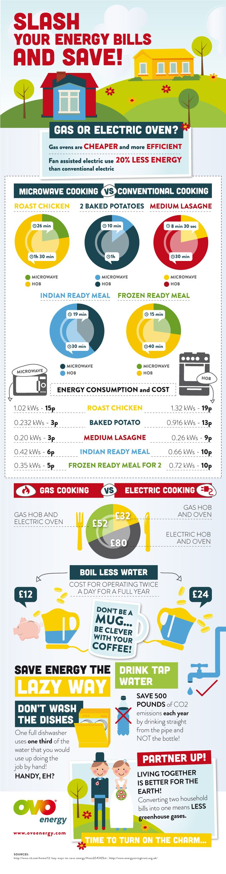 Slash Your Energy Bills and Save! Great infographic!