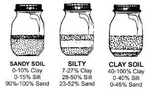 Simple soil test and how to upgrade your soil structure. Fill quart jar 1/3 full of topsoil and add water to almost full. Shake to dissolve clumps & let jar sit overnight to determine soil structure and how to improve it. Excellent stuff on this site.
