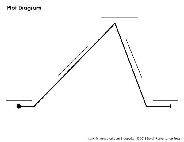 best 25 plot diagram ideas on pinterest teaching plot