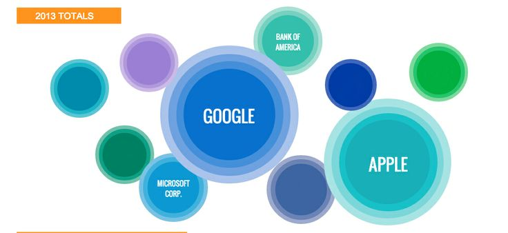 Apple Gets Played By Google, Dow Jones Reports Cameron Fuller, International Business Times  Google outplayed Apple in 2013, according to a recent report by Dow Jones. The interactive infographic shows the media's mentions on several companies, the most talked about being Apple and the do-no-evil company Google.