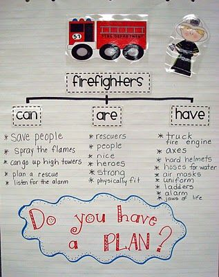 fire safety tree map: After talking about fire safety, you and your students can make a tree map that lists things that you can, are and have, for fire safety