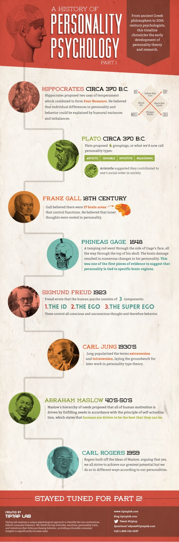 a-history-of-personality-psychology-part-1 by TipTap Lab via Slideshare