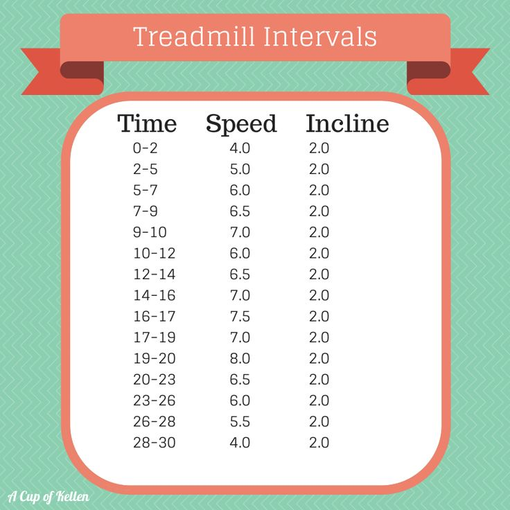 Treadmill Interval Workouts: 17 Best Images About A Cup Of Kellen On Pinterest