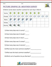 1st Grade Picture Graph Worksheet 1C - Weather Survey. A simple weather picture graph worksheet for first graders.