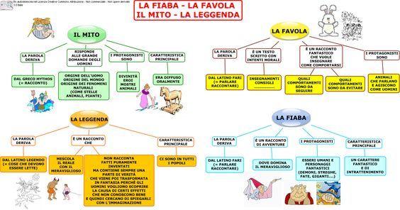 Differenze tra Fiaba, Favola, Mito, Leggenda