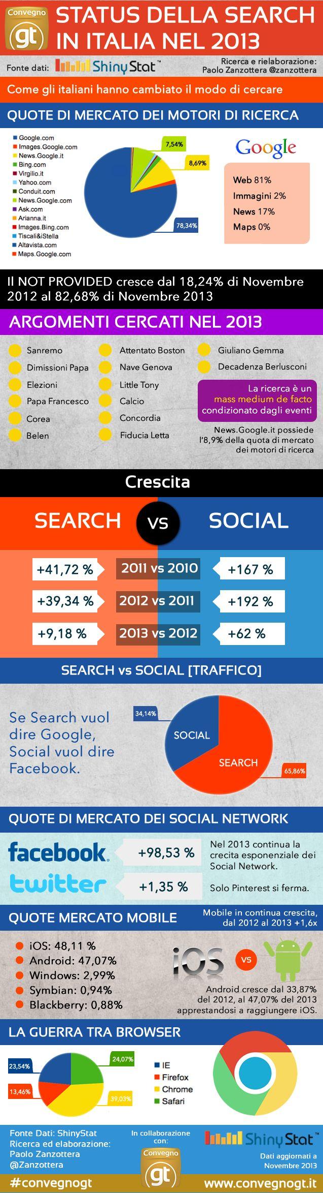 Il Search Marketing in Italia nel 2013.  I dati sono elaborati da Paolo Zanzottera di ShinyStat, in collaborazione con l'8° Convegno Nazionale sul Search Marketing. #Search #SEO #SSO