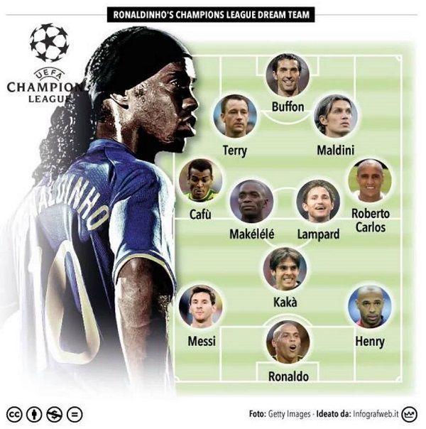 Buffon, Kaka, Maldini, Henry, Terry, Lampard i inni • Oto jedenastka marzeń Ligi Mistrzów według Ronaldinho • Wejdź i zobacz więcej >> #ronaldinho #ucl #football #soccer #sports #pilkanozna