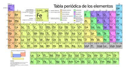 Explicacion de la Tabla Periódica de los elementos