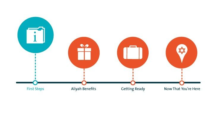 First Steps to Making Aliyah | The Jewish Agency for Israel