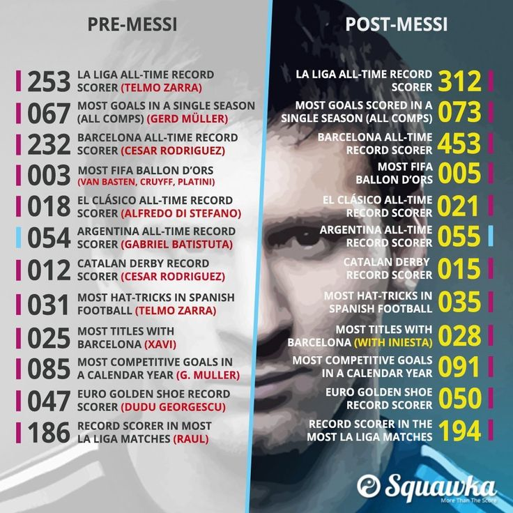 Pre Lionel Messi vs with Lionel Messi records and numbers