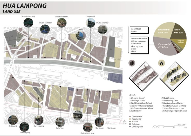 Imm, Pawika Thienwongpetch Site analysis - land use