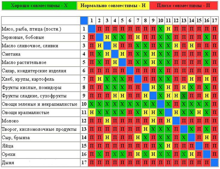 Раздельное питание, таблица совместимости продуктов.