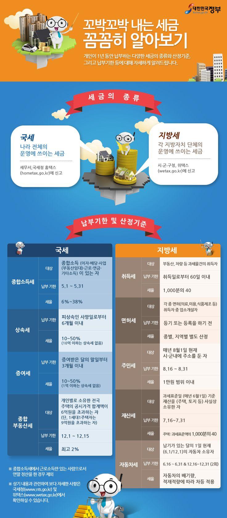 [Infographic] 우리가 꼬박꼬박 내는 세금에 관한 인포그래픽
