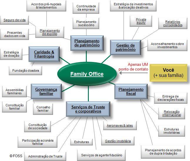 PT: Lista de Serviços de Family Office. Um Family Office pode oferecer uma ampla gama de serviços, mas como você escolhe o Family Office certo?