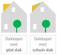 Dakkapel met plat dak of dakkapel met schuin dak. ...
