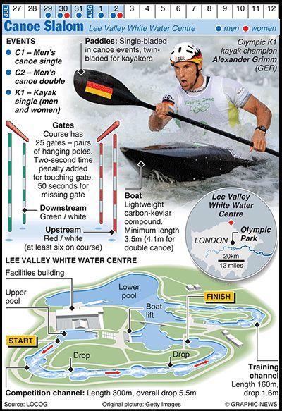 Olympics 2012 in infographics - Canoe slalom via @Matty Chuah Guardian