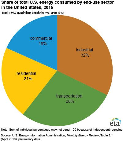 Share of Energy Consumed by Major Sectors of the Economy, 2014 pie graphic. Image of the four major energy use sectors: Industrial sector with 32%, Transportation sector with 28%, Residential sector with 22%, and Commercial sector with 19%