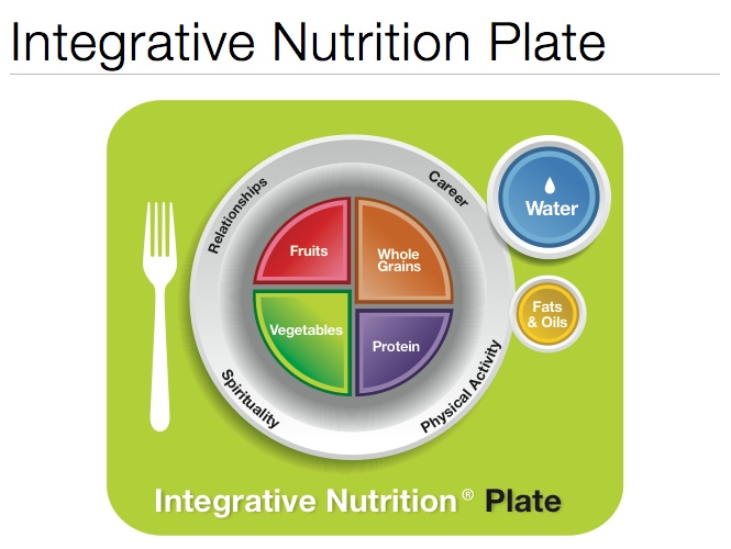Integrative Nutrition Plate