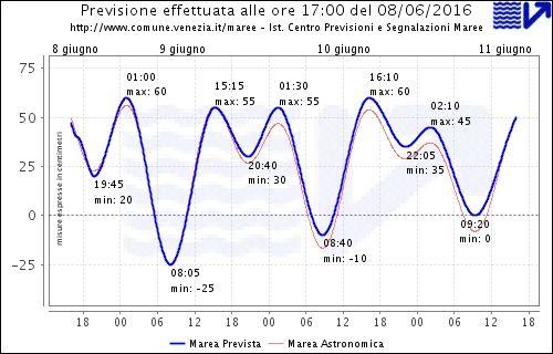 Grafico con i livelli di marea previsti nelle prossime 68 ore per la citt‡ di Venezia, segue la tabella con i valori degli estremali rappresentati.