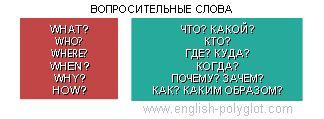 Вопросительные слова в английском языке Дмитрий Петров Полиглот