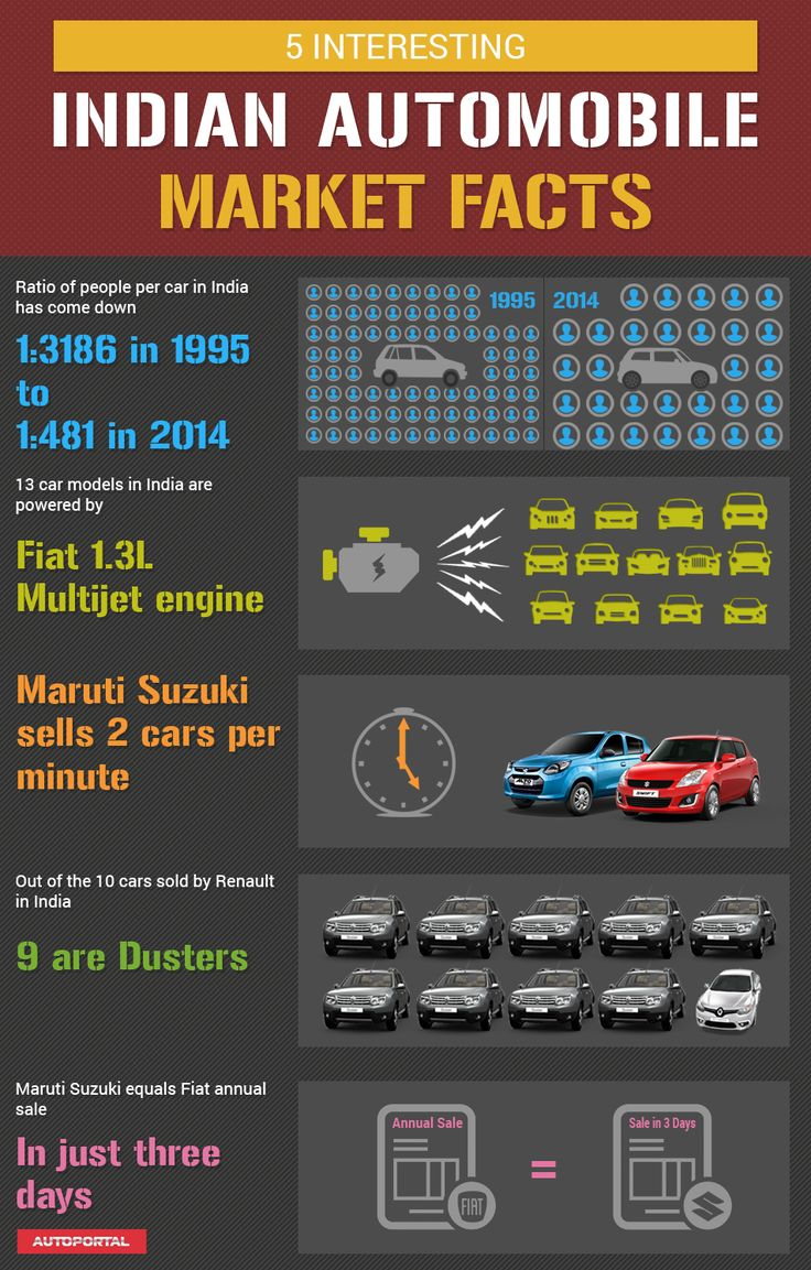 Some interesting and astounding fact about the indian automotive industry that you might not be aware