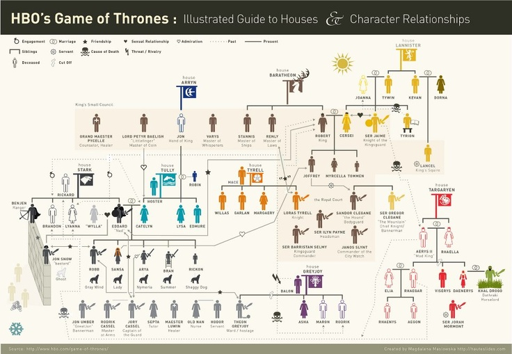 Illustrated Guide to Houses & Character Relationships