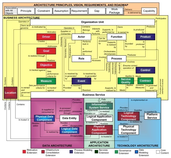 20 best EA images on Pinterest Enterprise architecture, Ea and - copy blueprint for architecting a software-defined storage infrastructure
