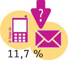 Content Marketing Studie 2015 zeigt den aktuellen Stand von Content Marketing und Leadgenerierung von B2B Unternehmen in Deutschland