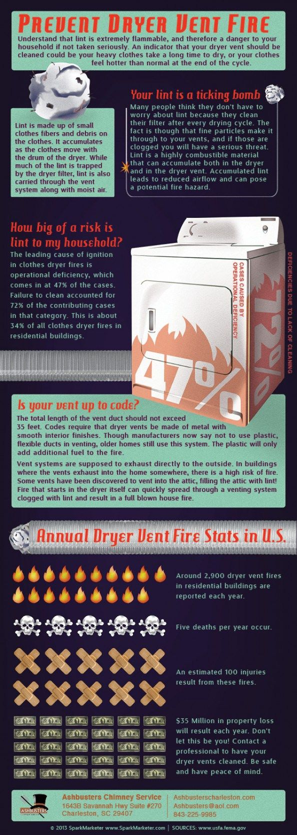 Infographic on dryer fires More Info Dryer vent cleaning  http://aaaductcleaningsa.com/dryer-vent-cleaning-san-antonio-tx.html http://www.aaaductcleaning.com/dryer-vent-cleaning-san-antonio-tx.html