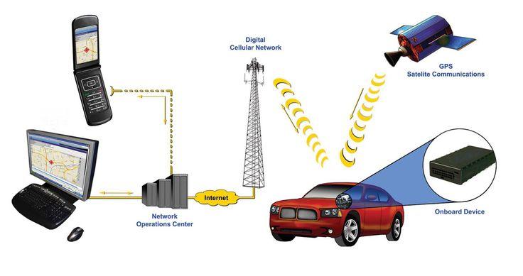 Automatic vehicle tracking system gps vehicle tracking