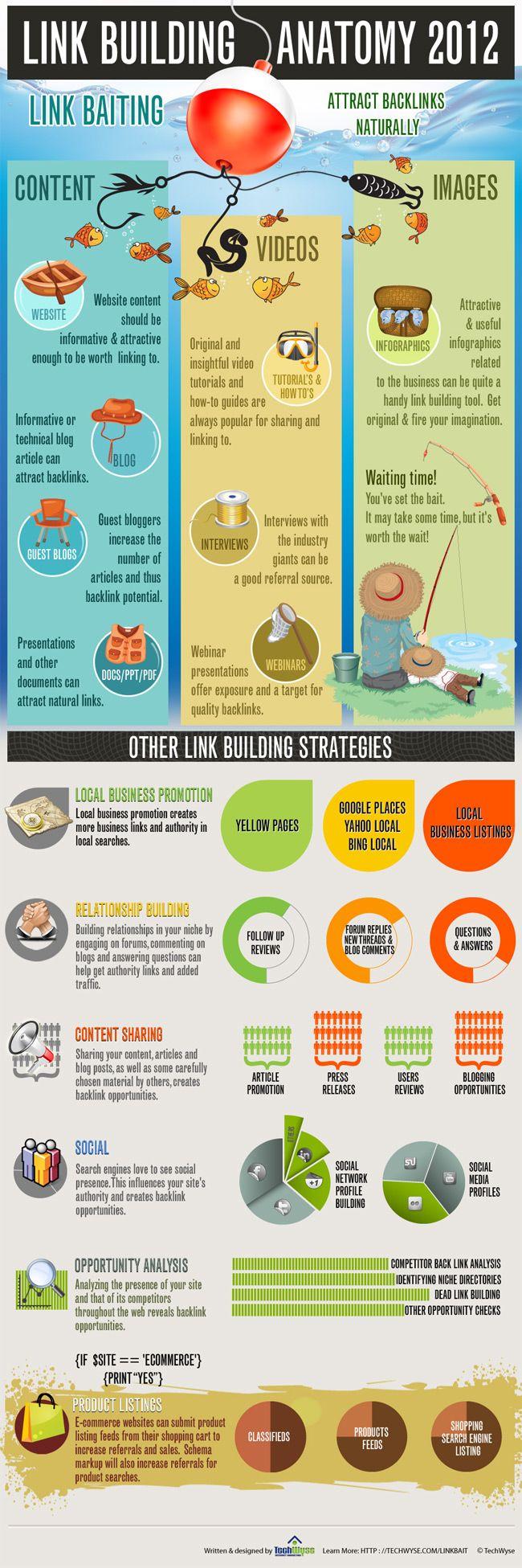 Link Building Anatomy 2012 Infographic
