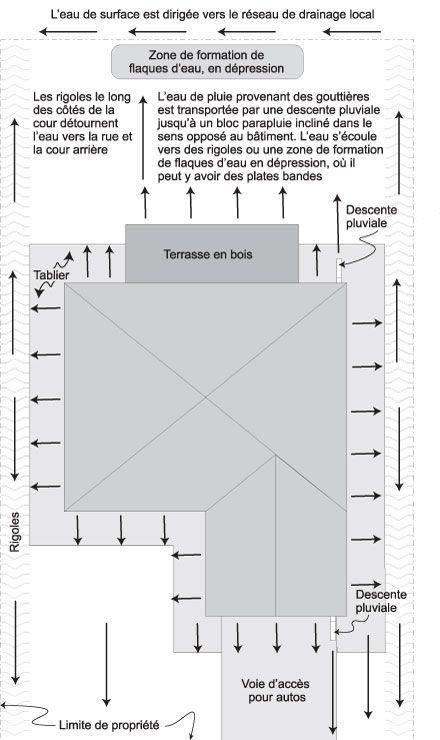 Nivellement du terrain et drainage pour des sous-sols performants - Solutions constructives
