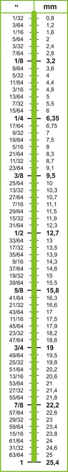 Aprende las medidas en pulgadas y sus equivalencias con está tabla ilustrativa
