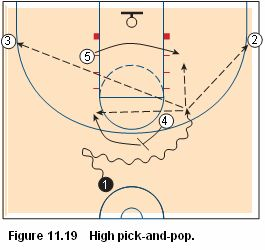 Basketball pick and roll offense - high pick and pop