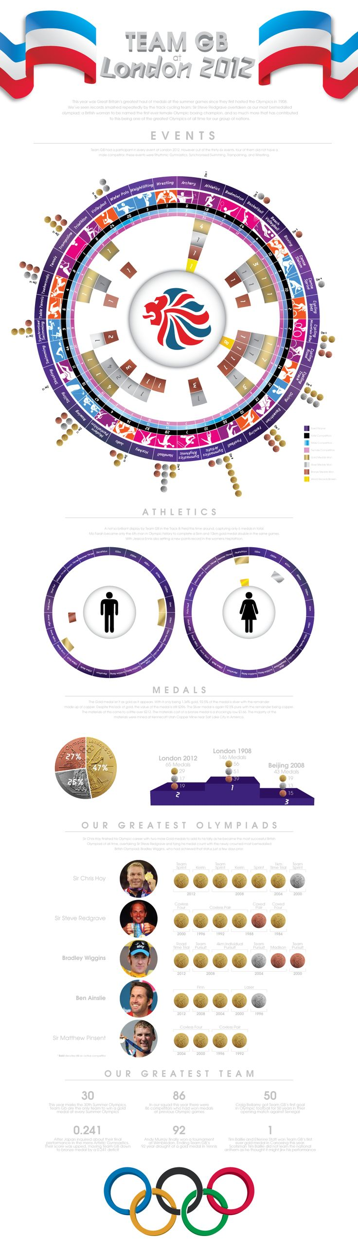 A look at the medals achieved by Team GB at the 2012 Summer Games in London
