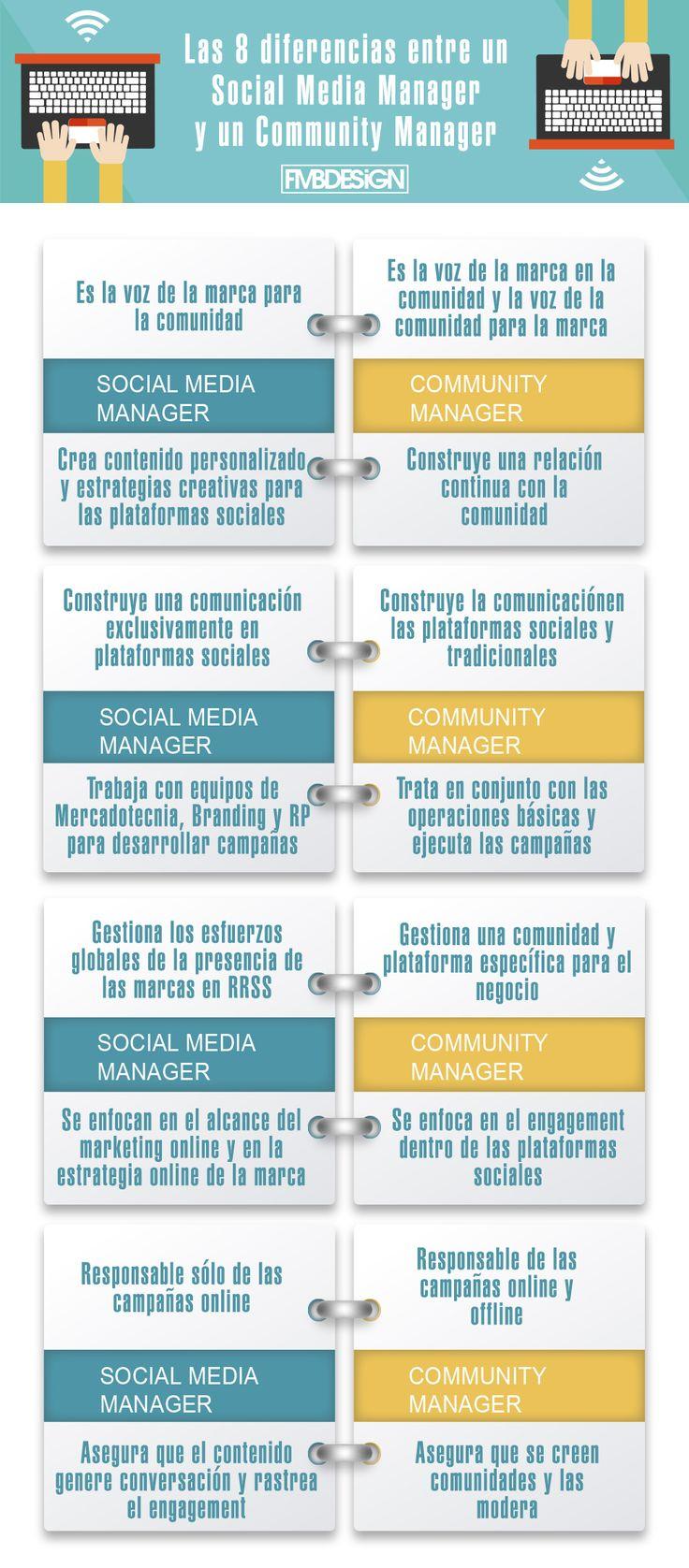 Las 8 diferencias entre Social Media Manager y Community Manager