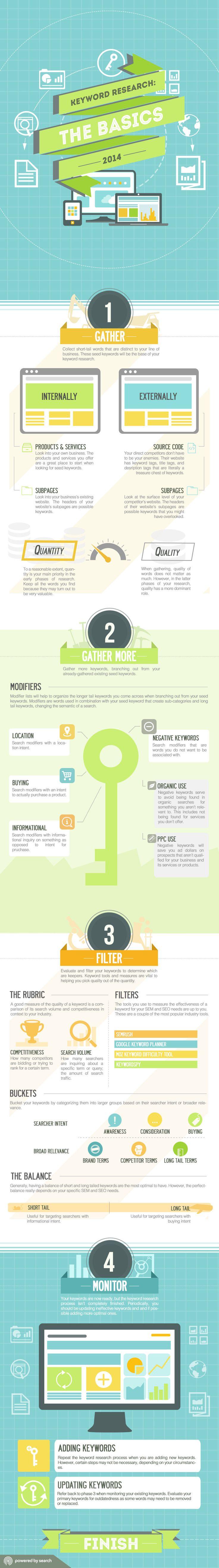 Keyword Research: The Basics 2014   #infographic #KeywordResearch #SEO