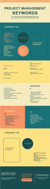 1000 project management certification pinterest pmp certification exam prep project management keywords xflitez Image collections
